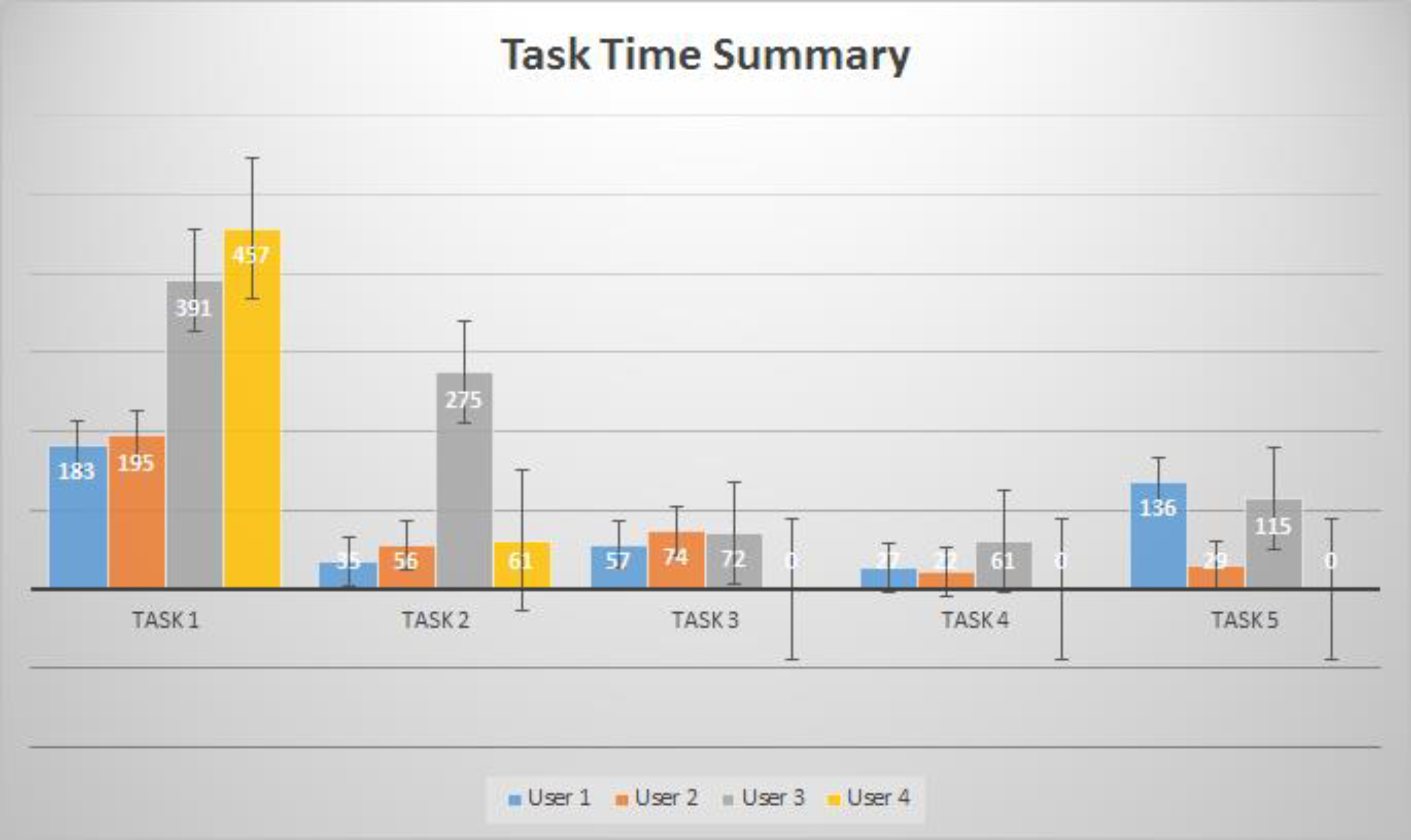 image of statistical analysis of time on task includes mean, variance, deviation and confidence interval